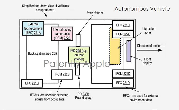 1 cover Apple Autonomous Vehicle patent