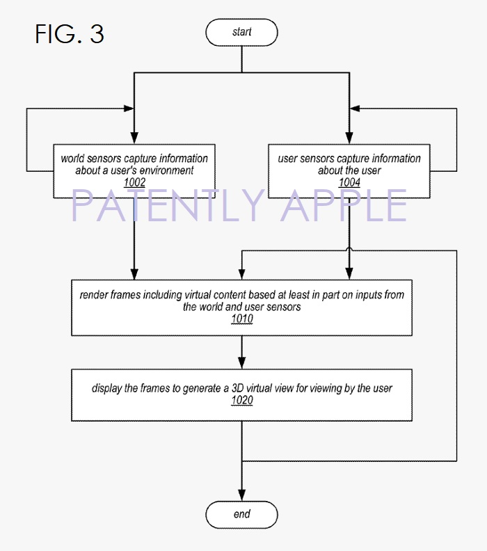 6 APPLE HMD PATENT FIG. 3 FLOW CHART
