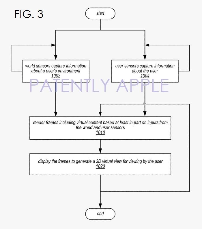 6 APPLE HMD PATENT FIG. 3 FLOW CHART