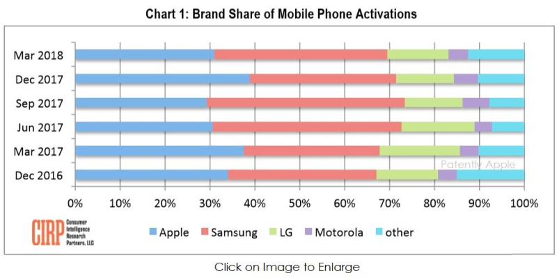2 x CIRP chart -  brand share of mobile phone activations