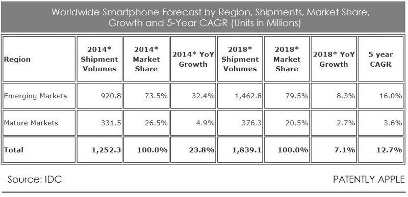 2AF - IDC CHART SMARTPHONE GROWTH 2014 - 2018