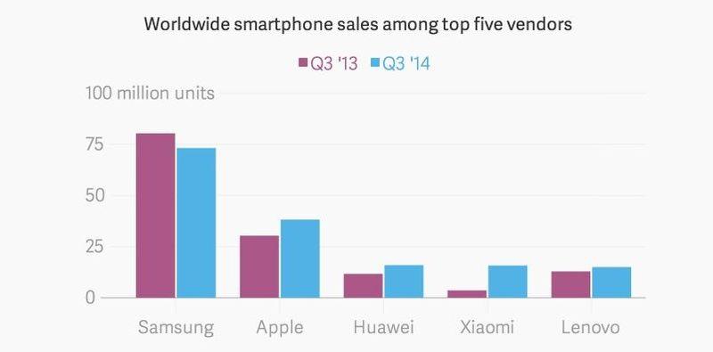 2AF WORLDWIDE SMARTPHONE SALES