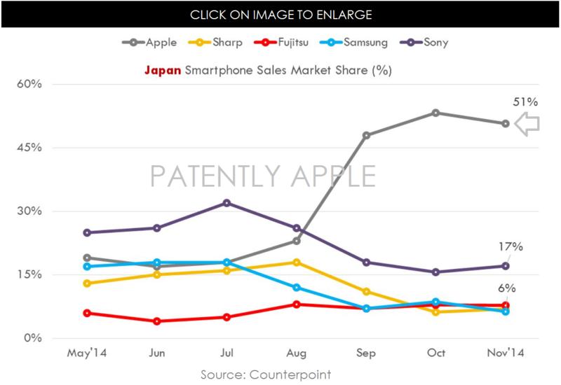 3AF APPLE IPHONE 6 SALES  IN JAPAN