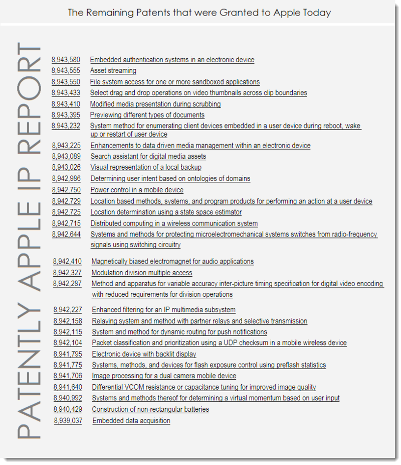 5AF2 - Apple's Remaining Granted Patents for Jan 27, 2015