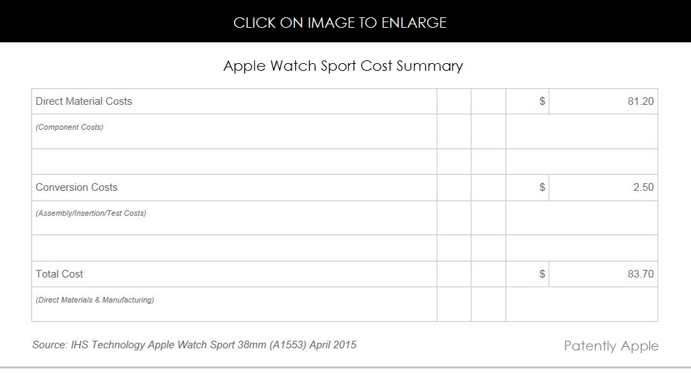 Interesting IHS Teardown of the Apple Watch Sport Reveals