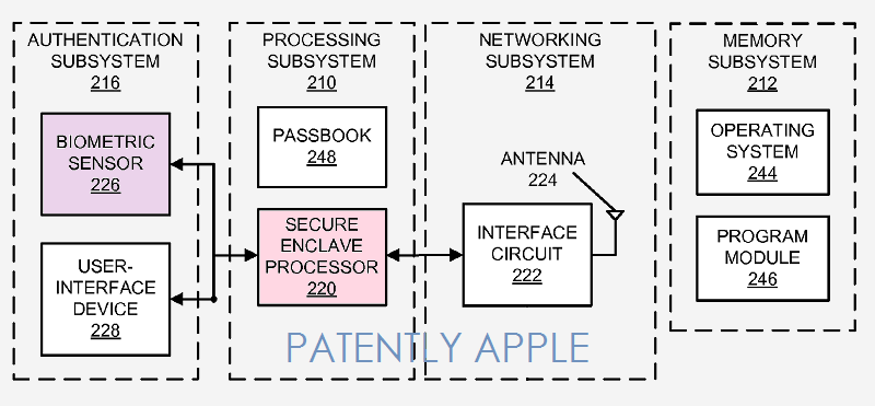 Apple Patent Reveals a Current Overview of Apple Pay