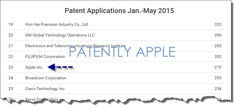 3AF 55 A - APPLE APPLICATIONS JAN-MAY 2015