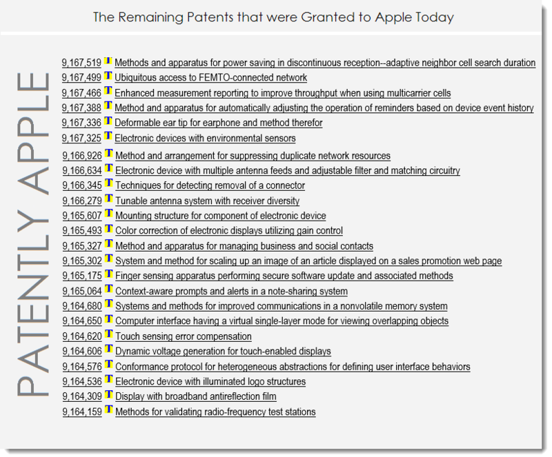 3AF 55  Apple's Remaining Granted Patents for Oct 20, 2015