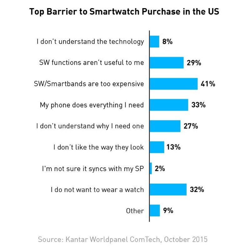 3AF 55 BARRIERS TO PURCHASE