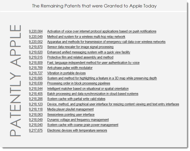 4AF 55 -  Apple's Remaining Granted Patents for DEC 22, 2015