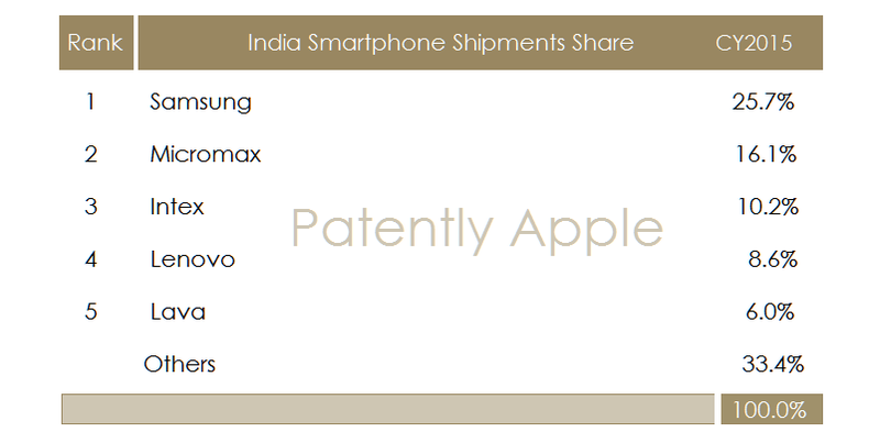 2AF 55 INDIA TOP SMARTPHONE VENDORS