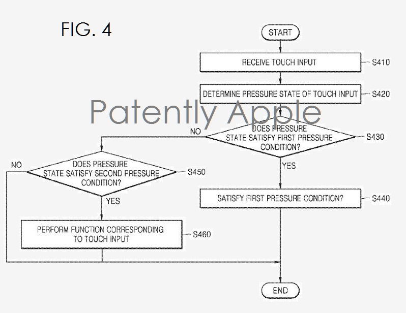 2AF 88 FIG. 4 SAMSUNG PATENT 3D-Touch-Like tech