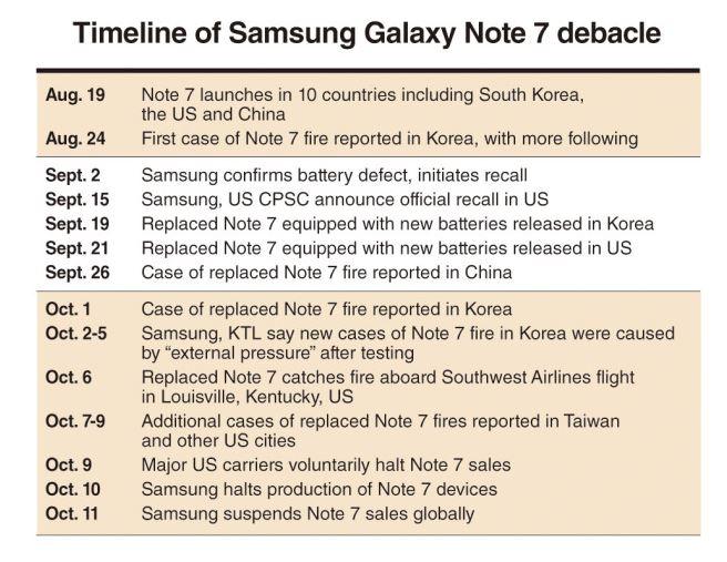 2x 88 Samsung timeling of note 7 debacle