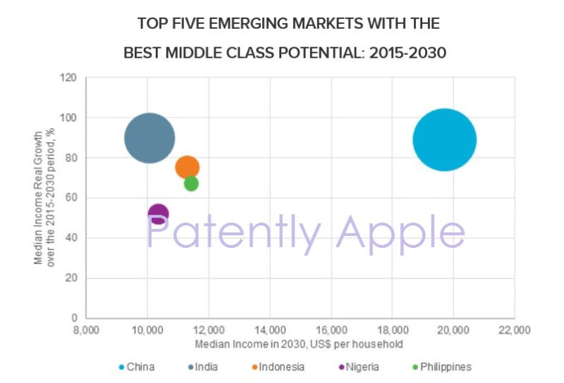 3af XX 88 Indonesia, #3 middle class potential