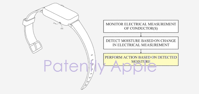 1AF X 99 COVER APPLE WATCH MOISTURE SENSOR FOR APPLE WATCH PATENT