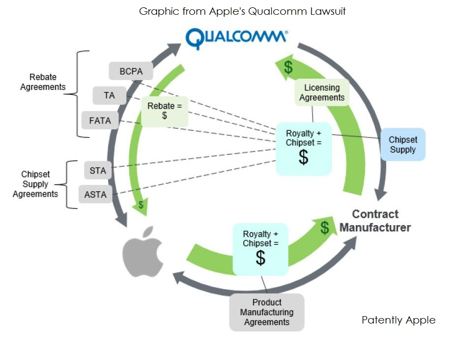 Yesterday Qualcomm Finally Filed An Answer And Counterclaims Lawsuit To The  Apple Lawsuit Stating That Apple Breached Agreements And Mischaracterized  ...