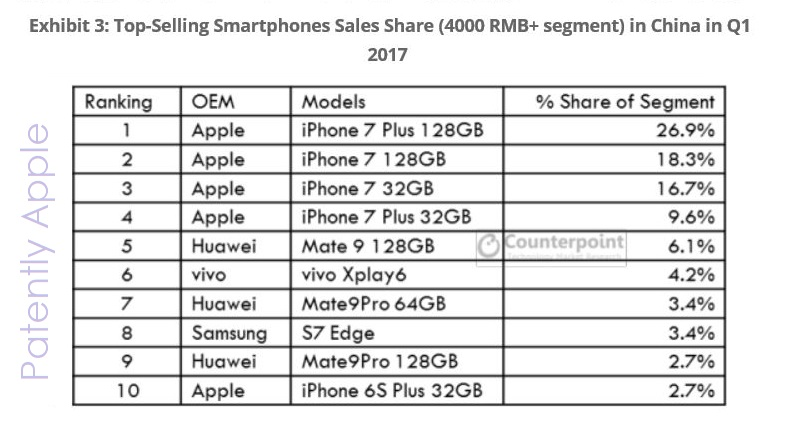 3af q1 2017  iphone 7 best selling phone in china