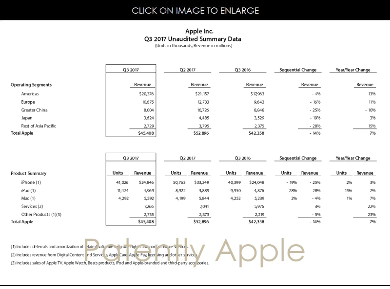 2AF APPLE UNAUDITED SUMMARY DATA Q3 2017