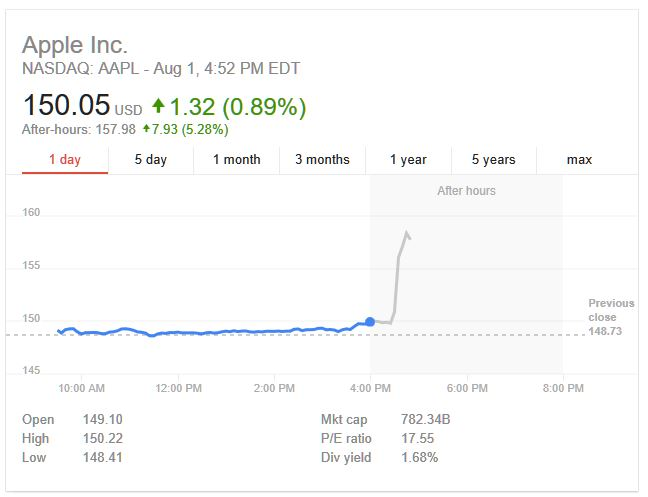 3AF 88 AAPL CHART AFTER APPLE RELEASES RESULTS