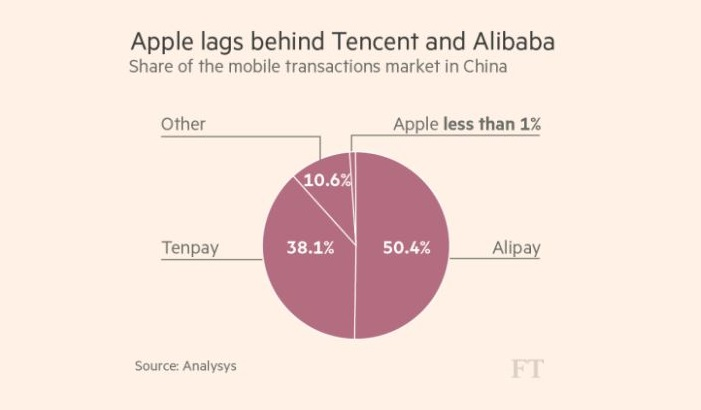 2AF X FT GRAPHIC APPLE PAY IN CHINA NOT DOING WELL