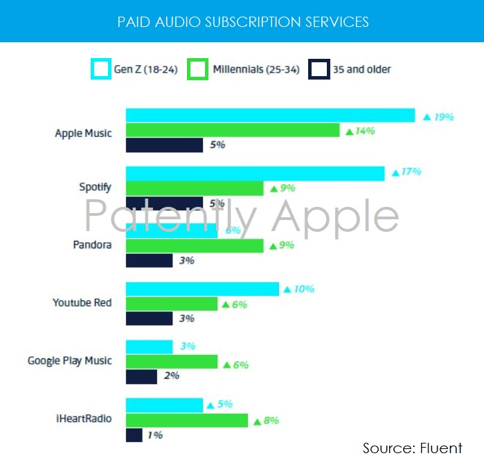 2AF X2017 paid subscription services - Fluent study findings