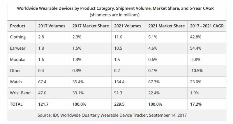 2 - IDF 2017 - WEARABLES MARKET CHART 2017  2021
