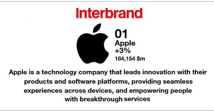 1AF X99 2017 INTERBRAND  APPLE #1 GLOBAL BRAND