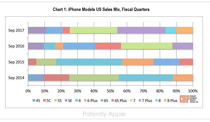 2 CIRP 2017 CHART OF IPHONES