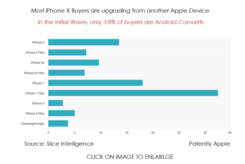 7 SLICE DATA 96.2 PERCENT OF IPHONE X BUYERS ARE APPLE FANS