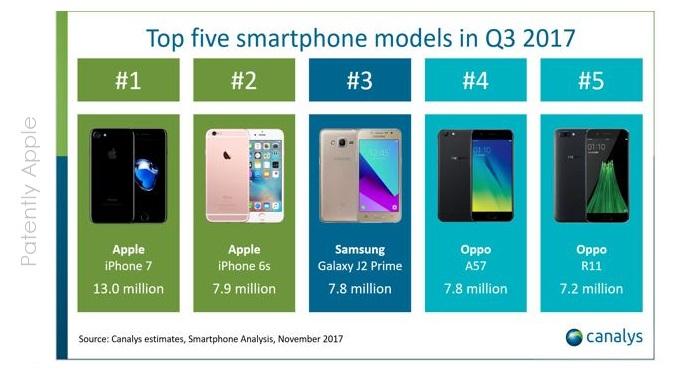 2  top 5 smartphones canalys