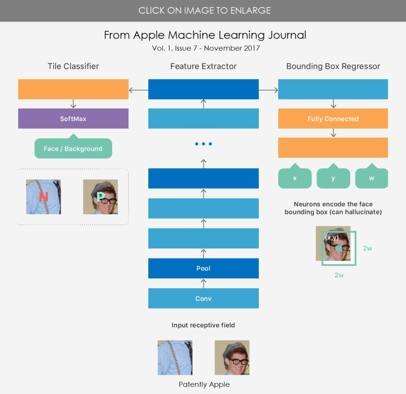 2 APPLE MACHINE LEARNING JOURNAL NOV 2017 ISSUE 7