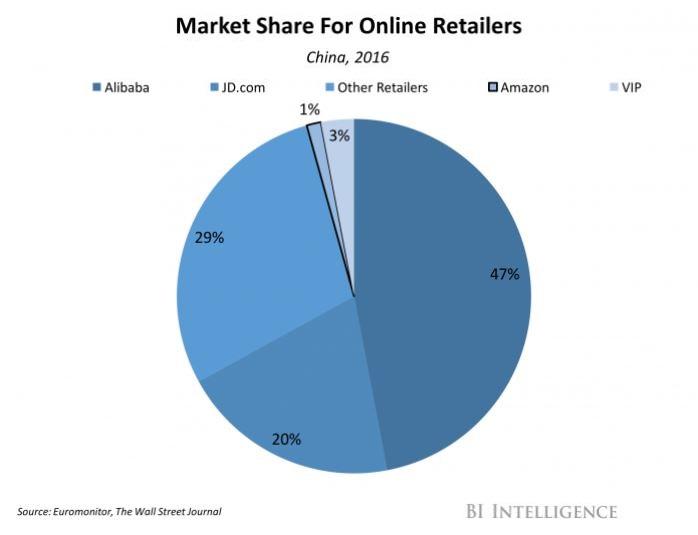 4 retail online market share amazon 1%