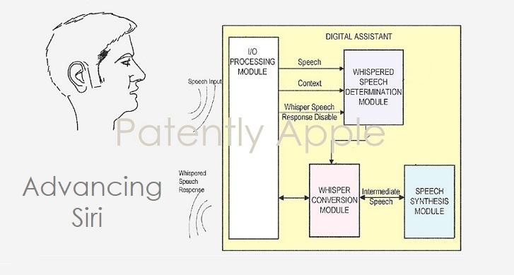 1 X 2017 - cover Siri whisper patent #2