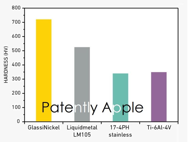 3 X hardness of glassimetal better than liquid metal