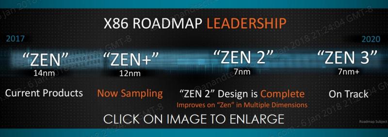 1 COVE AMD DESKTOP ROADMAP