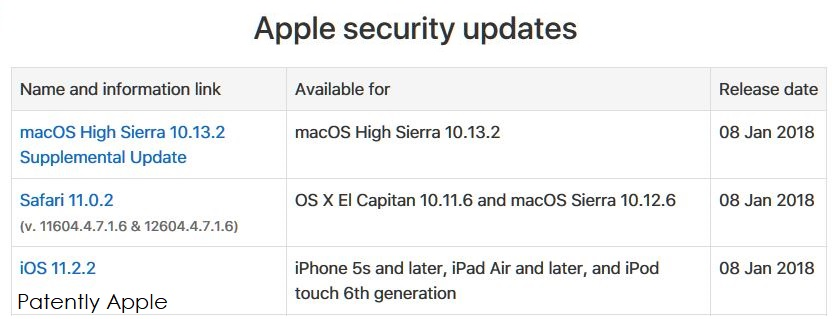 Apple Releases Three Security Updates Today for macOS High