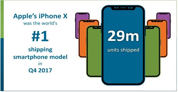 Apple's iPhone X was the Worlds #1 Shipping Smartphone Model