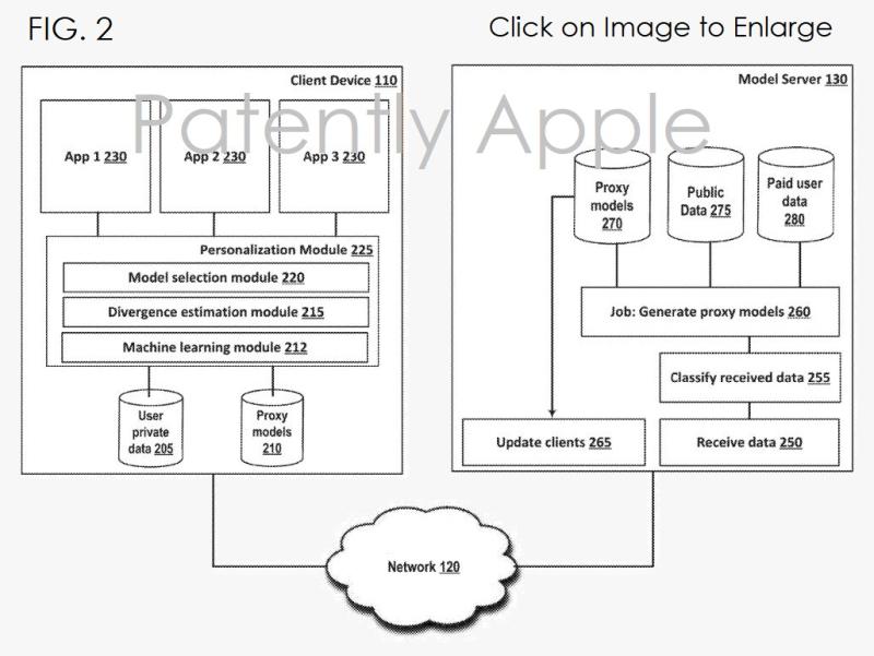 2 machine learning patent figure 2