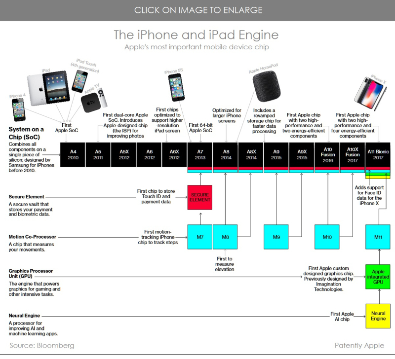 2 iphone  chip history  bloomberg chart