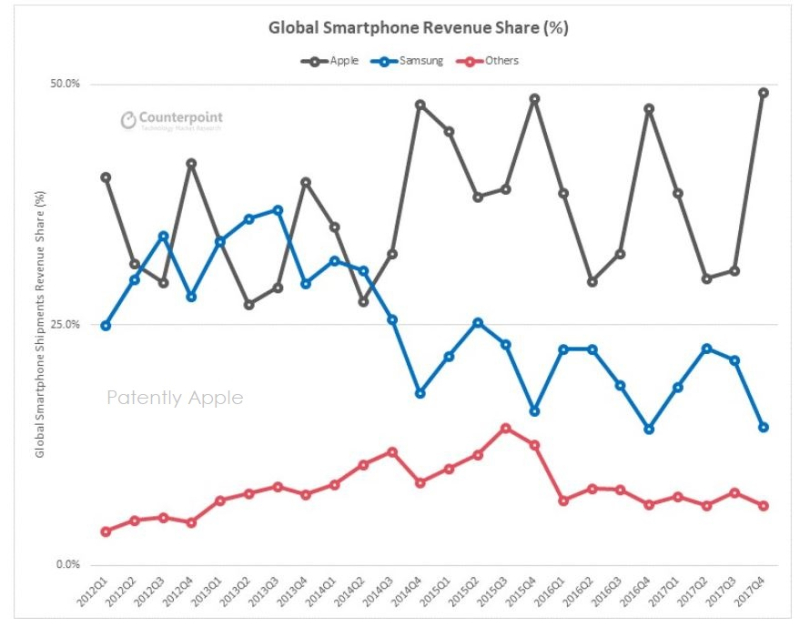 Apple Widens the Smartphone Revenue Gap with Samsung and ...