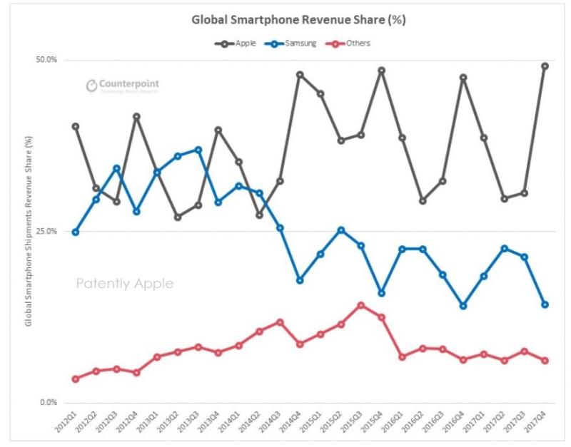 3 XXX apple samsung chart