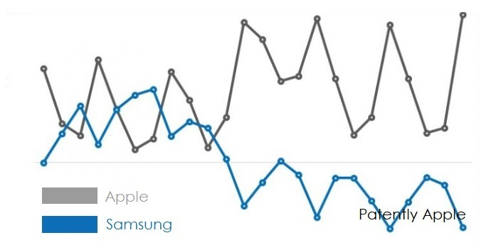 2 Apple widens profit gap with Samsung