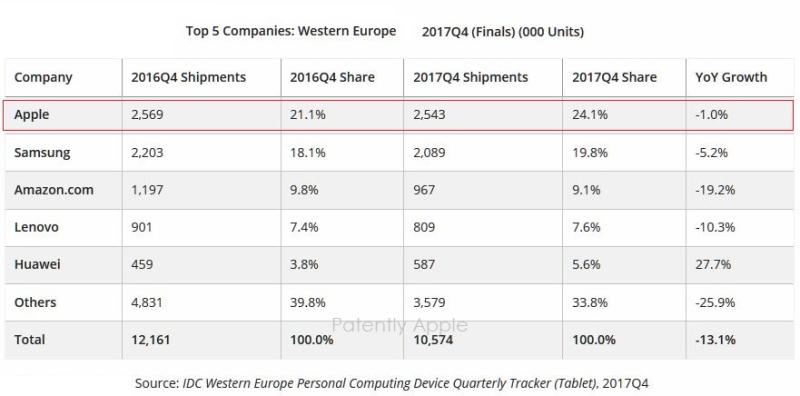 2 chart detachables Europe
