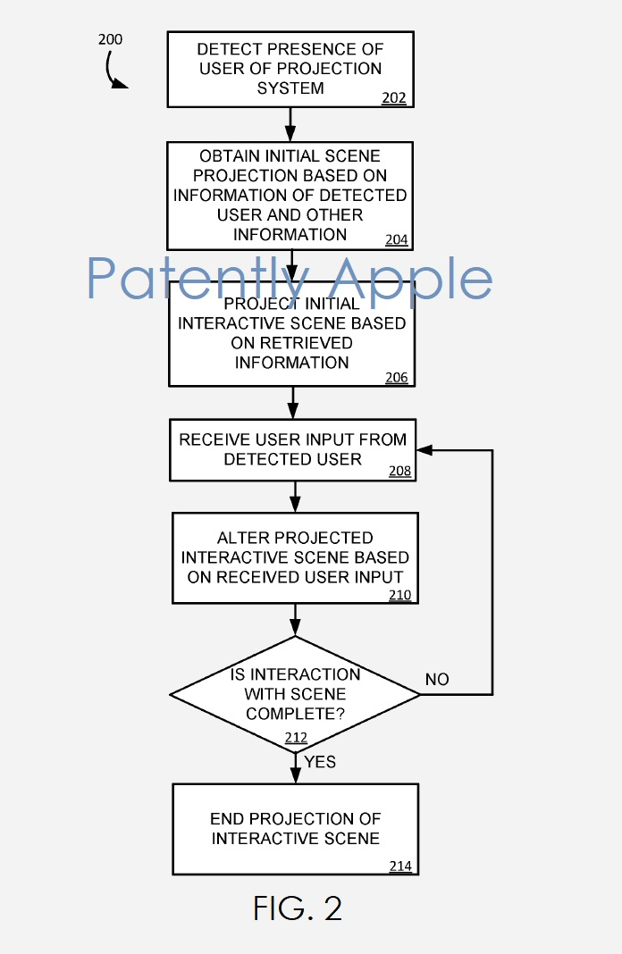 3 Apple Euro patent on projector system for a future vehicle