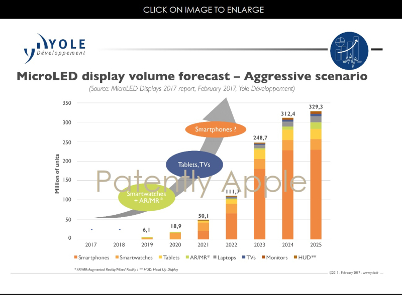 2 MICRO-LED CHART EXPECTATIONS