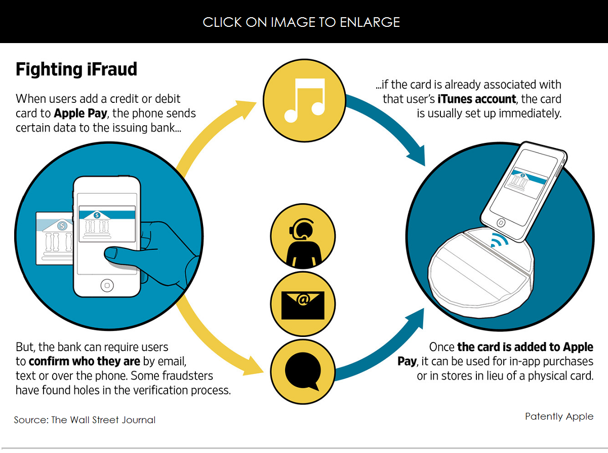 Bank S Weak Apple Pay Back End Security Systems Led To Fraud Patently Apple
