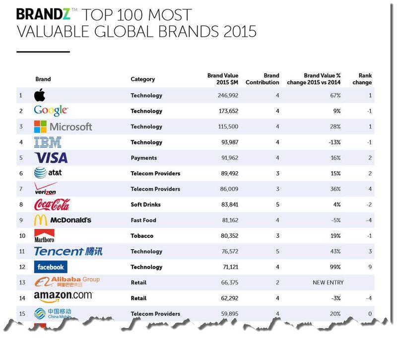 2 A - TOP BRAND 2015 - APPLE