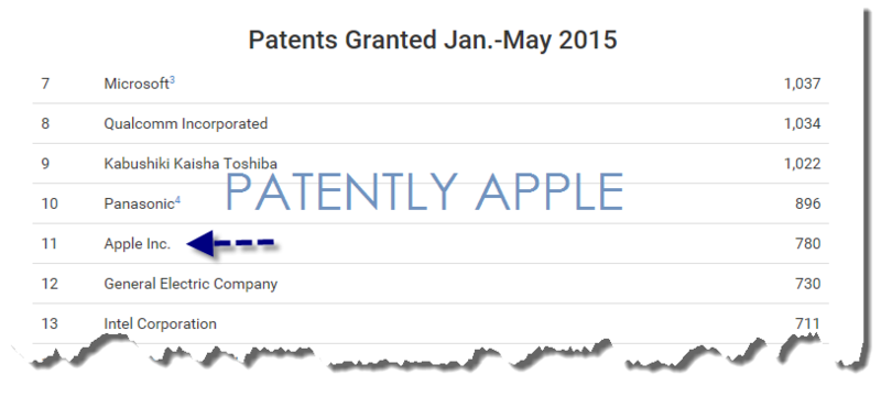 4AF - 55 - APPLE GRANTED PATENTS JAN-MAY 2015