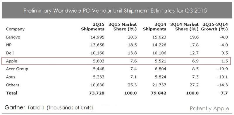 2AF 88  GARTNER PC SHIPMENTS Q3 2015