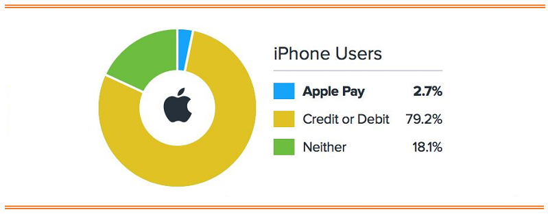 2.1 chart apple pay black friday